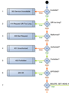 HTTP Response Code Activity Diagram