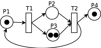 Petri Net with choices (Creative Commons Attribution-Share Alike 2.5 Generic license).